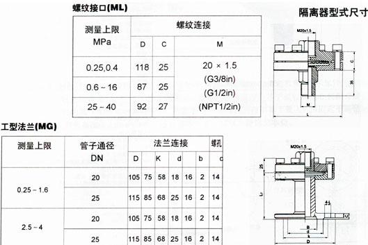 法兰隔膜式压力表; 电接点压力表|隔膜压力表|耐震