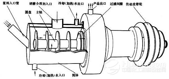 砂磨机结构示意图_粉碎设备